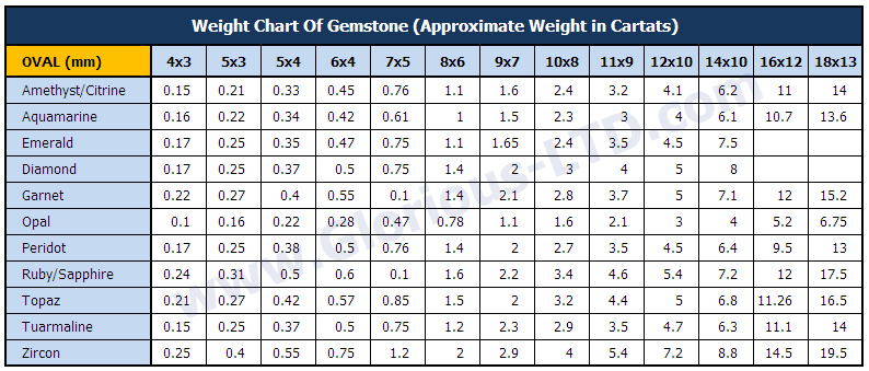 Weight Chart Of Gemstone Glorious Trading Co Ltd